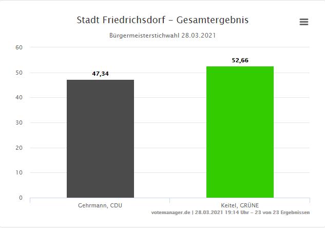 Stichwahl Friedrichsdorf 2021