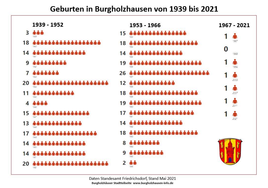 Geburten Burgholzhausen Statistik Burgholzhäuser Stadtteilseite